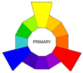 The Primary And Secondary Colors Can Then Be Mixed Together To Create TERTIARY Such As Yellow With Green Creating