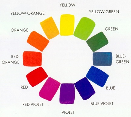 The Color Wheel Is Very Important For Artists When Creating A Work Of Art Selecting Colors Or Mixing Just As It Viewers
